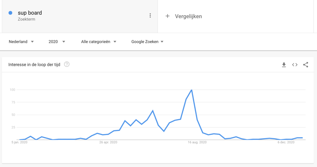 Google Trends Sup Board query